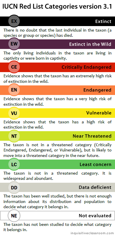 IUCN-red-list-categories